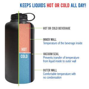 insulated-mugs-description