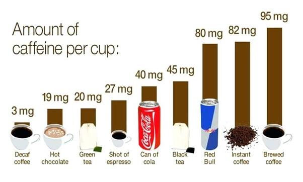 caffeine-sources