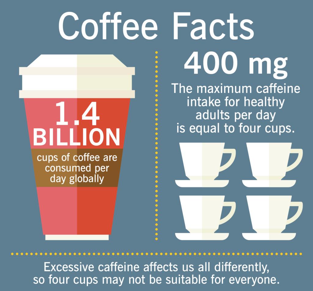coffee-limits-per-person